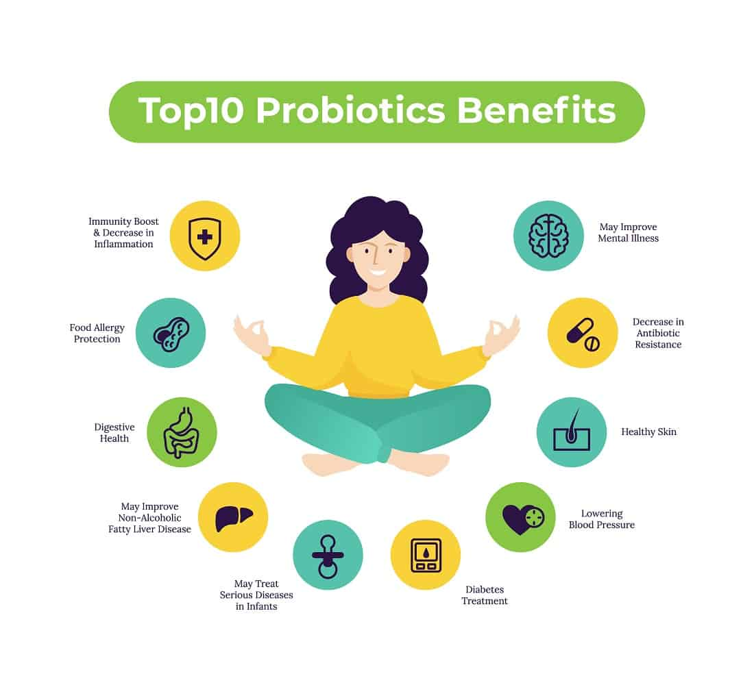 Probiotics have multiple health benefits